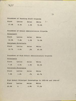 Education Breakdown of Statistics