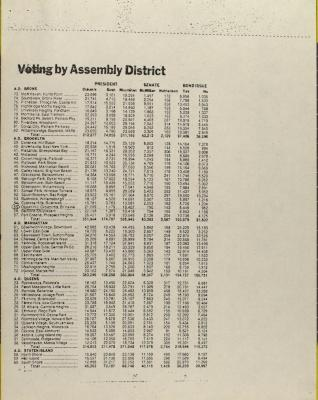 Voting By Assembly District
