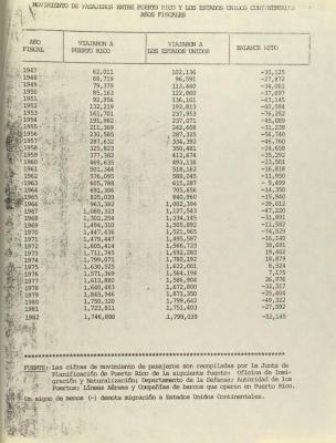 Movimiento de Pasajeros Entre Puerto Rico Y Los Estados Unidos Continentales Años Fiscales /  Passenger Movement Between Puerto Rico And The Continental United States Fiscal Years