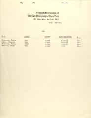 Research Foundation of the City University of New York - Budget