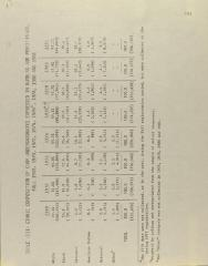 Table - III - Ethnic Composition of CUNY Undergraduates Expressed in Numbers and Percentages