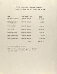 Puerto Rican/Latino Education Roundtable - Sources of Income for July 1, 1990 - June 30, 1991