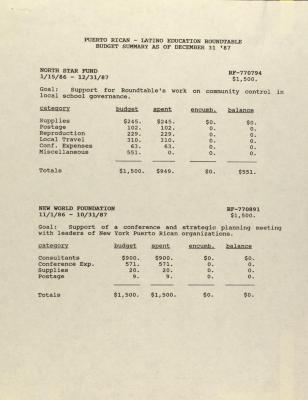 Puerto Rican/Latino Education Roundtable - Budget Summary as of December 31, '87