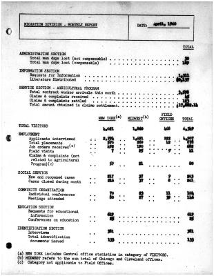 Summary-Monthly Activities Report Apr. 1960