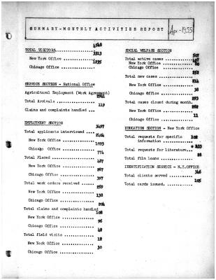Summary-Monthly Activities Report Apr. 1955