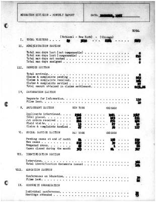 Summary-Monthly Activities Report Dec. 1955
