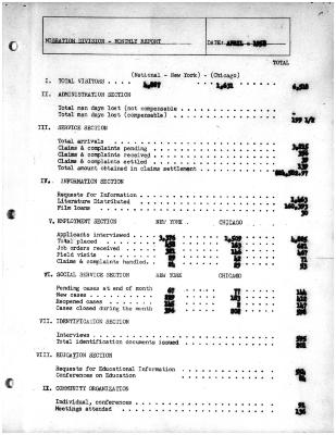 Summary-Monthly Activities Report Apr. 1958
