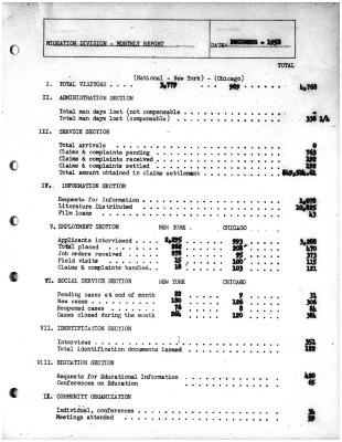 Summary-Monthly Activities Report Dec. 1958