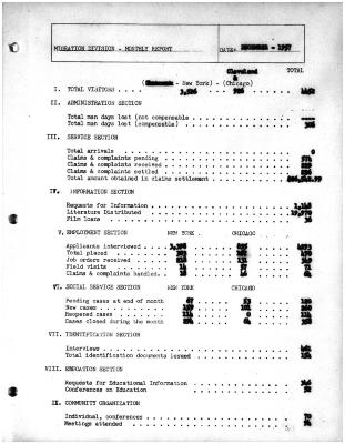 Summary-Monthly Activities Report Dec. 1957