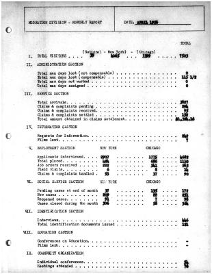 Summary-Monthly Activities Report Apr. 1956