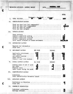 Summary-Monthly Activities Report Dec. 1956