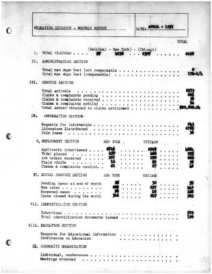 Summary-Monthly Activities Report Apr. 1957